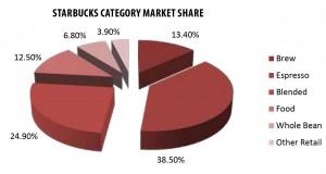 category-market-share